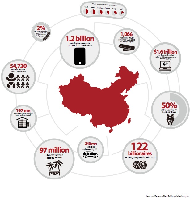 China's Consumption Infographic